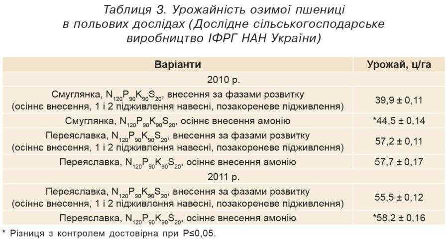 Таблиця 3. Урожайність озимої пшениці в польових дослідах (Дослідне сільськогосподарське виробництво ІФРГ НАН України)
