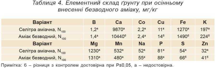 Таблиця 4. Елементний склад ґрунту