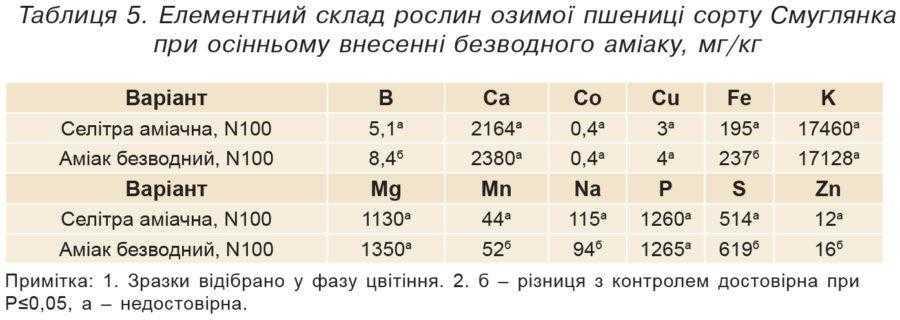 Таблиця 5. Елементний склад рослин озимої пшениці сорту Смуглянка при осінньому внесенні безводного аміаку, мг/кг