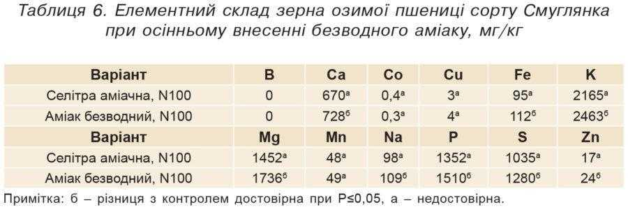 Таблиця 6. Елементний склад зерна озимої пшениці сорту Смуглянка при осінньому внесенні безводного аміаку, мг/кг