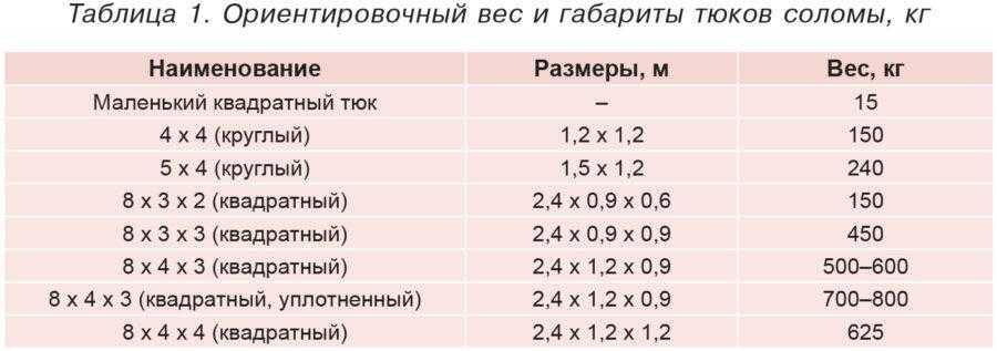 Таблица 1. Ориентировочный вес и габариты тюков соломы, кг