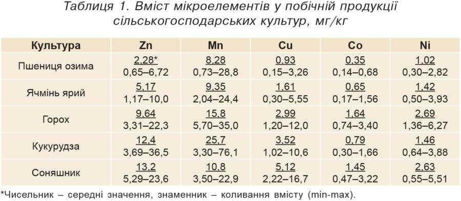 Таблиця 1. Вміст мікроелементів у побічній продукції сільськогосподарських культур, мг/кг