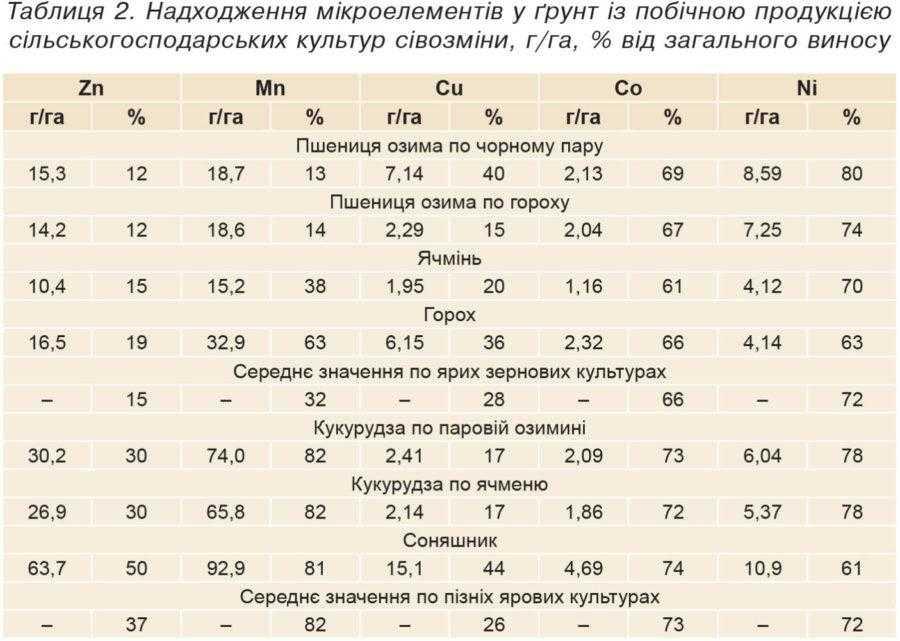 Таблиця 2. Надходження мікроелементів у ґрунт із побічною продукцією сільськогосподарських культур сівозміни, г/га, % від загального виносу