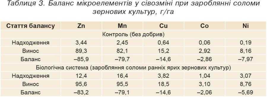 Таблиця 3. Баланс мікроелементів у сівозміні при зароблянні соломи зернових культур, г/га