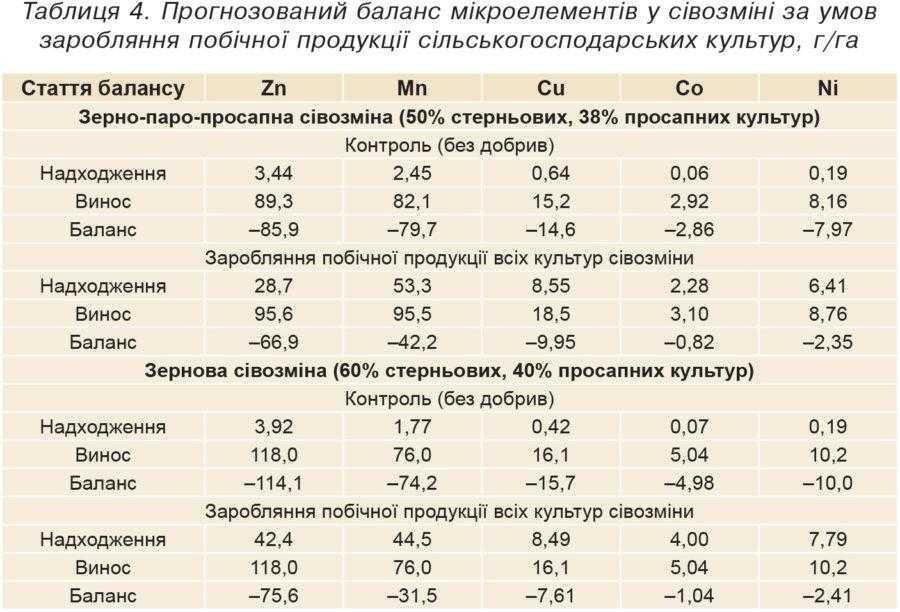 Таблиця 4. Прогнозований баланс мікроелементів у сівозміні за умов заробляння побічної продукції сільськогосподарських культур, г/га