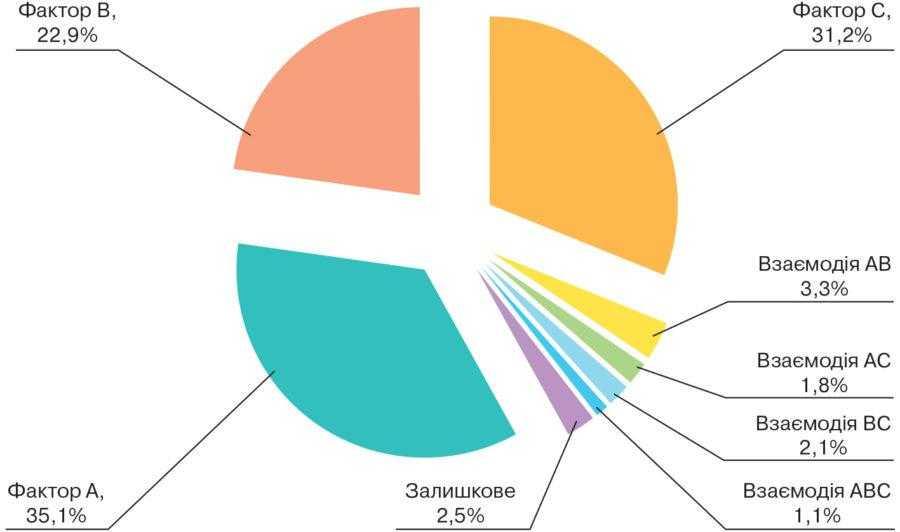 Рис. 1. Частка впливу факторів на врожайність насіння соняшнику залежно від гібридного складу (фактор А), густоти стояння рослин (фактор В) та удобрення (фактор С), %
