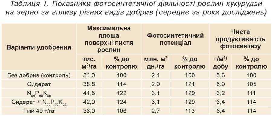 Таблиця 1. Показники фотосинтетичної діяльності рослин кукурудзи на зерно за впливу різних видів добрив (середнє за роки досліджень)