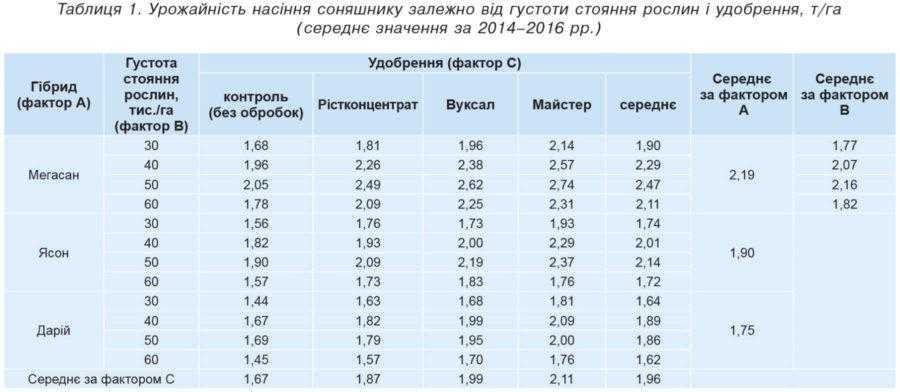 Таблиця 1. Урожайність насіння соняшнику залежно від густоти стояння рослин і удобрення, т/га (середнє значення за 2014–2016 рр.)