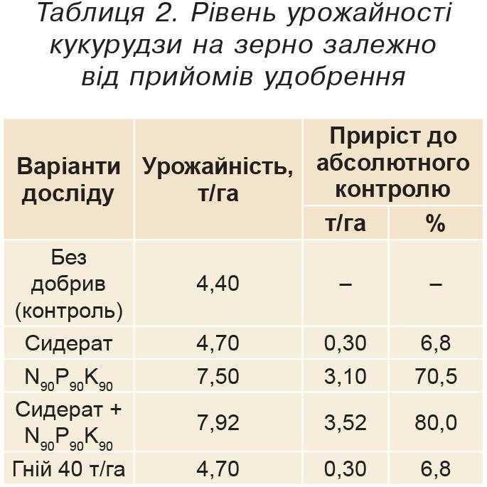 Таблиця 2. Рівень урожайності кукурудзи на зерно залежно від прийомів удобрення