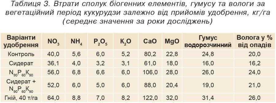 Таблиця 3. Втрати сполук біогенних елементів, гумусу та вологи за вегетаційний період кукурудзи залежно від прийомів удобрення, кг/га (середнє значення за роки досліджень)