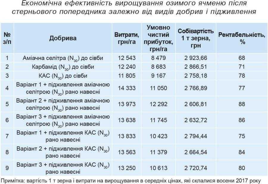 Економічна ефективність вирощування озимого ячменю після стерньового попередника залежно від видів добрив і підживлення