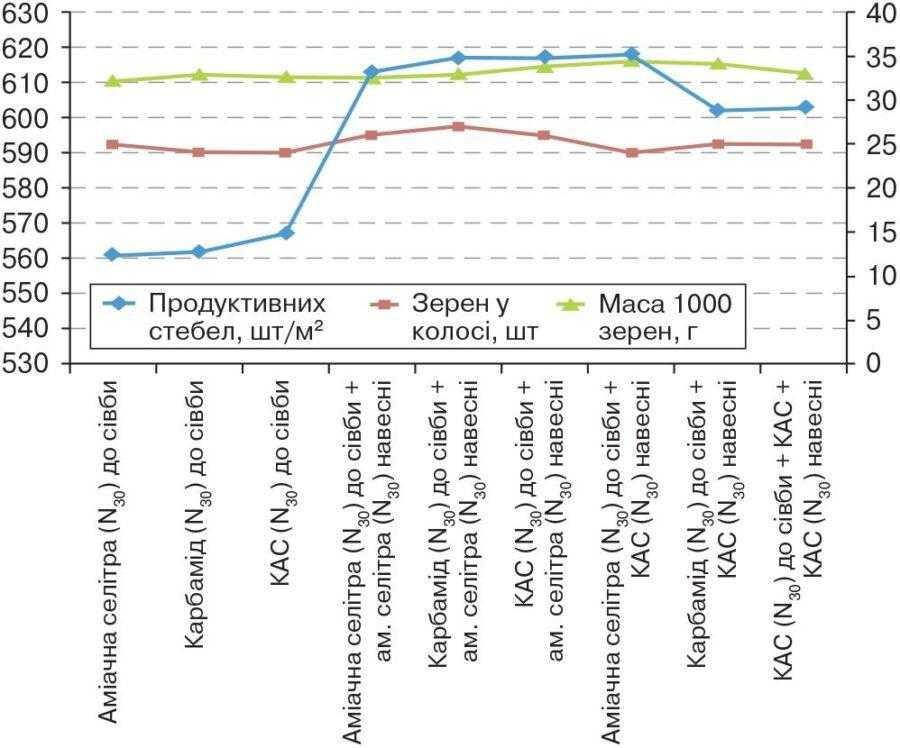 Рис. 1. Показники структури врожаю ячменю озимого залежно від видів добрив і підживлення (середнє значення за роки досліджень)