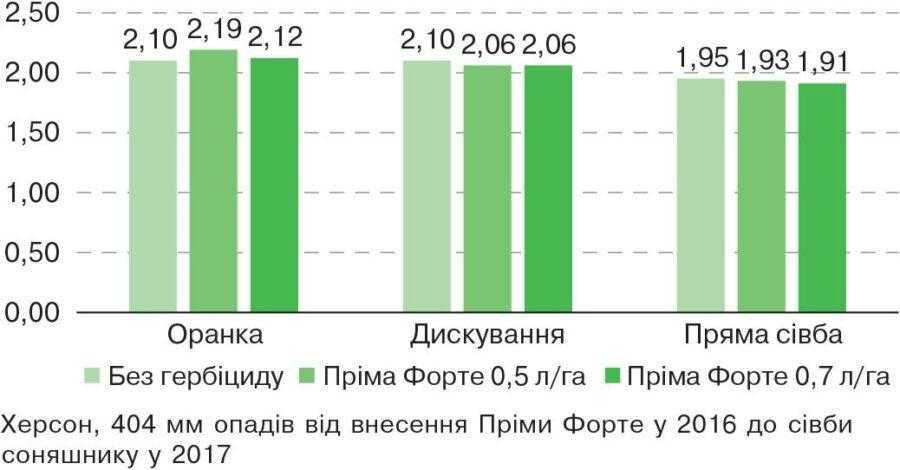 Рис. 1. Урожайність соняшнику у 2017 р. після зернових з гербіцидами у 2016 р. залежно від обробітку ґрунту, т/га