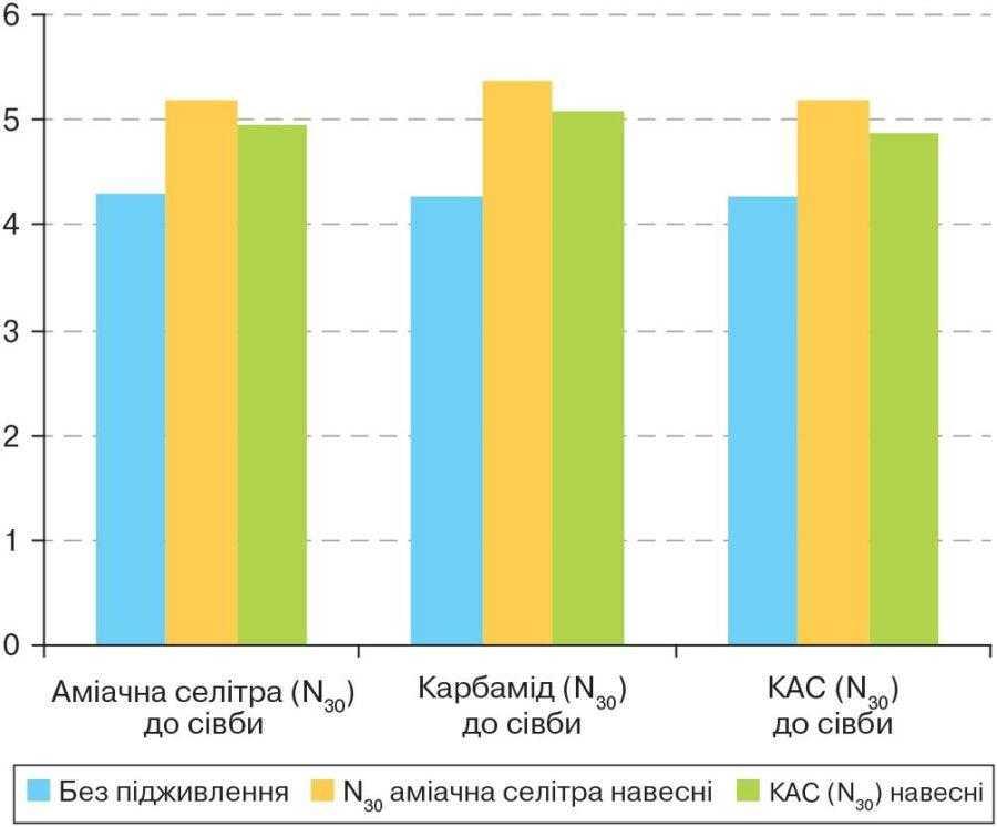 Рис. 2. Урожайність ячменю озимого після стерньового попередника залежно від видів добрив і підживлення, т/га (середня за роки досліджень)
