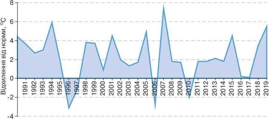 Рис. 2. Відхилення від норми (аномалія) середньої місячної температури повітря у січні в Україні за період 1961–2020 рр.