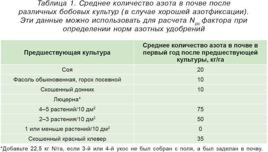 Таблица 1. Среднее количество азота в почве после различных бобовых культур (в случае хорошей азотфиксации). Эти данные можно использовать для расчета Npc фактора при определении норм азотных удобрений