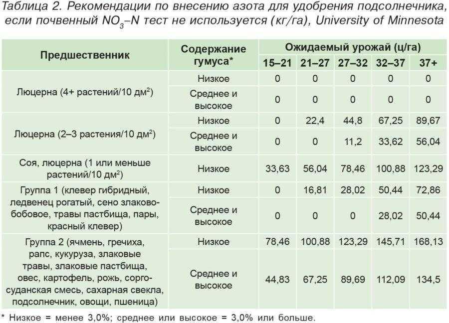 Таблица 2. Рекомендации по внесению азота для удобрения подсолнечника, если почвенный NO3–N тест не используется (кг/га), University of Minnesota
