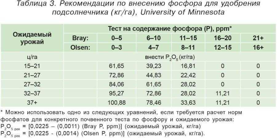 Таблица 3. Рекомендации по внесению фосфора для удобрения подсолнечника (кг/га), University of Minnesota