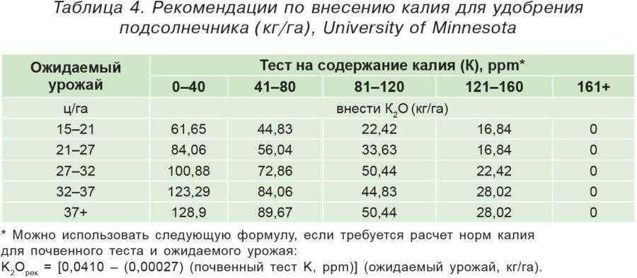 Таблица 4. Рекомендации по внесению калия для удобрения подсолнечника (кг/га), University of Minnesota