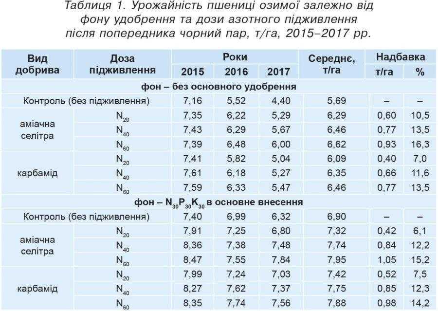 Таблиця 1. Урожайність пшениці озимої залежно від фону удобрення та дози азотного підживлення після попередника чорний пар, т/га, 2015–2017 рр.