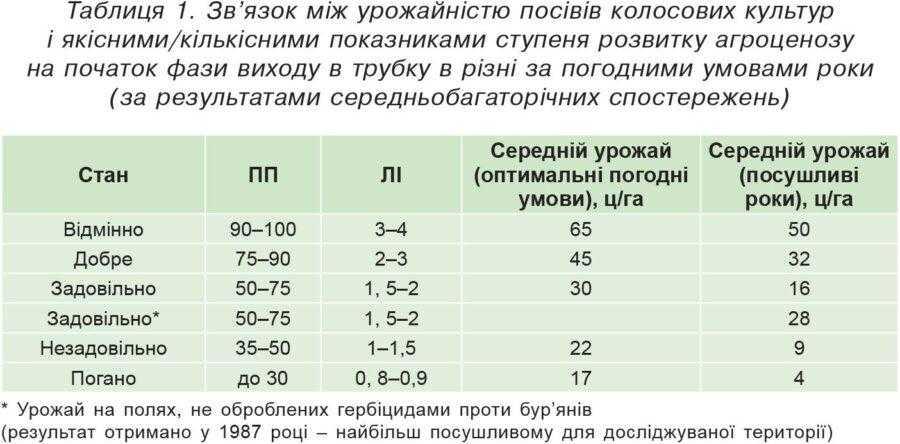 Таблиця 1. Зв'язок між урожайністю посівів колосових культур і якісними/кількісними показниками ступеня розвитку агроценозу на початок фази виходу в трубку в різні за погодними умовами роки (за результатами середньобагаторічних спостережень)