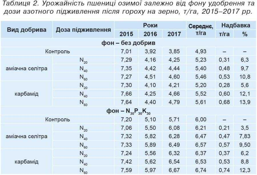 Таблиця 2. Урожайність пшениці озимої залежно від фону удобрення та дози азотного підживлення після гороху на зерно, т/га, 2015–2017 рр.