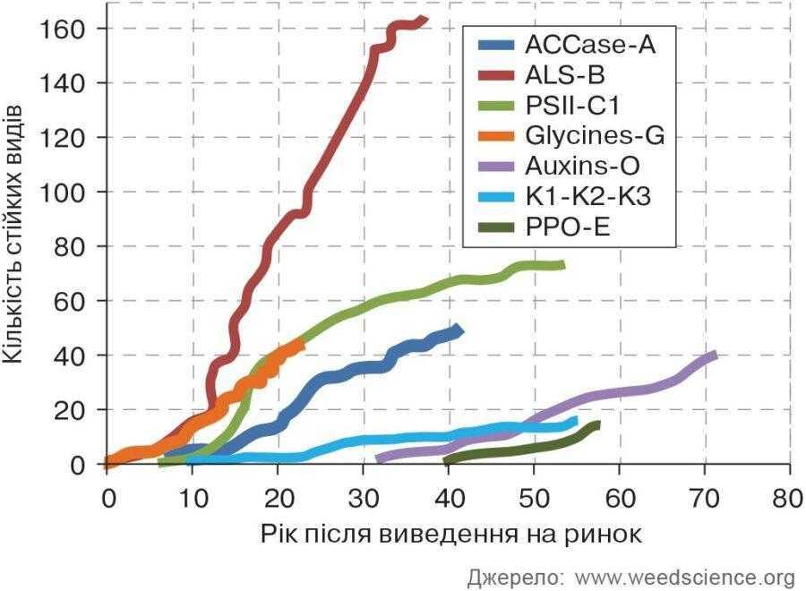 Рис. 2. Динаміка росту і розвитку резистентності за класами діючих речовин