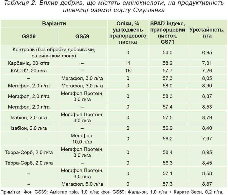 Таблиця 2. Вплив добрив, що містять амінокислоти, на продуктивність пшениці озимої сорту Смуглянка