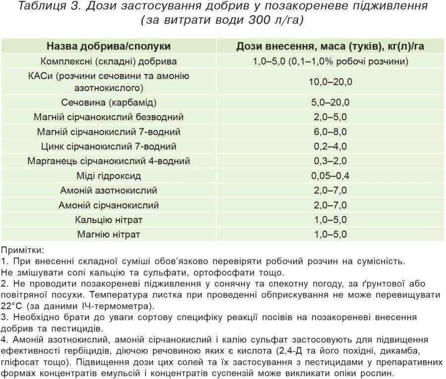 Таблиця 3. Дози застосування добрив у позакореневе підживлення (за витрати води 300 л/га)