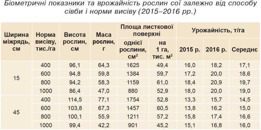 Біометричні показники та врожайність рослин сої залежно від способу сівби і норми висіву (2015–2016 рр.)