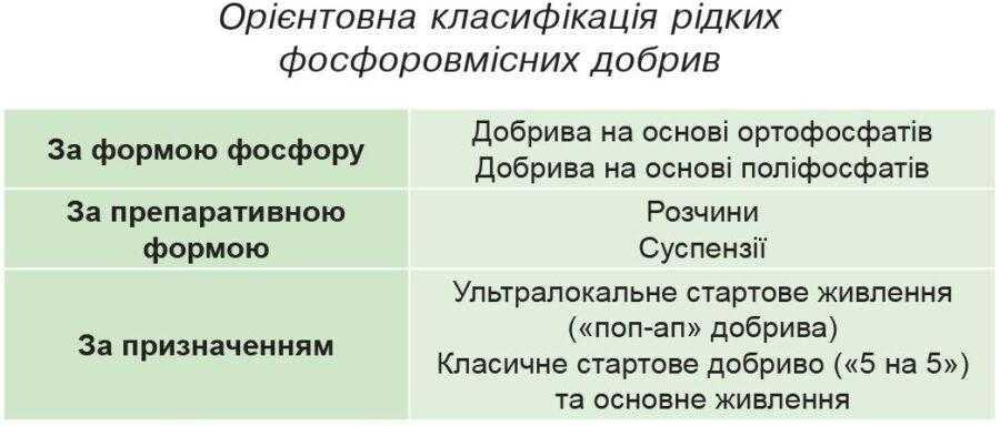 Орієнтовна класифікація рідких фосфоровмісних добрив