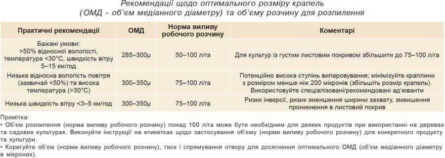 Рекомендації щодо оптимального розміру крапель (ОМД - об'єм медіанного діаметру) та об'єму розчину для розпилення