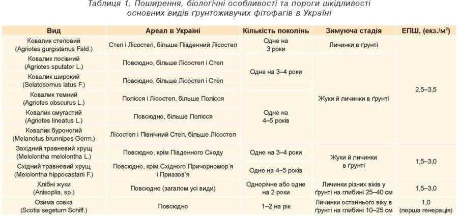 Таблиця 1. Поширення, біологічні особливості та пороги шкідливості основних видів ґрунтоживучих фітофагів в Україні