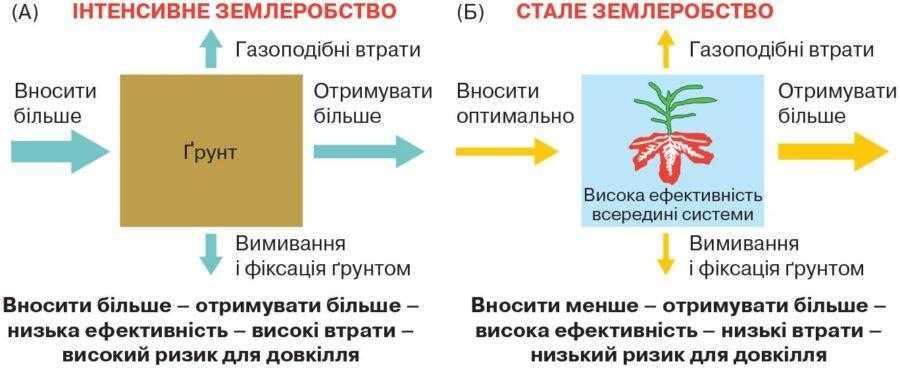 Концепція ризосферного менеджменту
