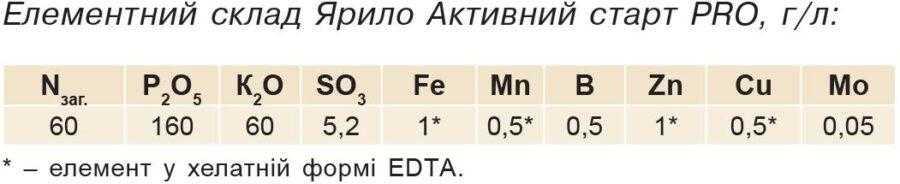 Елементний склад Ярило Активний старт PRO, г/л: