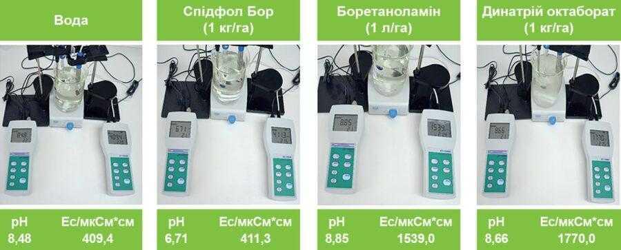 Рис. 1. Показники рН і електропровідності води та різних борних добрив (із розрахунку 1 кг (л) на 300 л робочого розчину на 1 га)