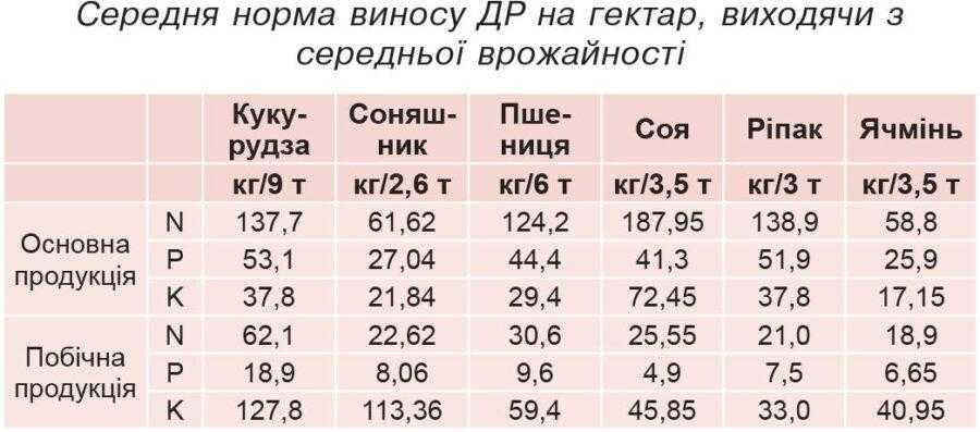 Середня норма виносу ДР на гектар, виходячи з середньої врожайностi