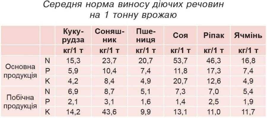 Середня норма виносу дiючих речовин на 1 тонну врожаю