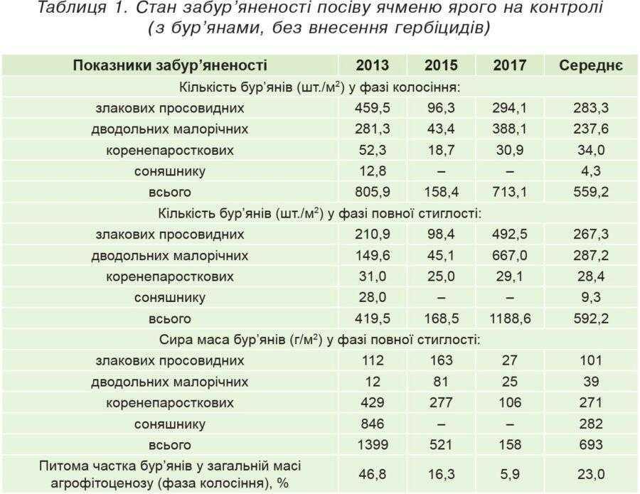 Таблиця 1. Стан забур'яненості посіву ячменю ярого на контролі (з бур'янами, без внесення гербіцидів)