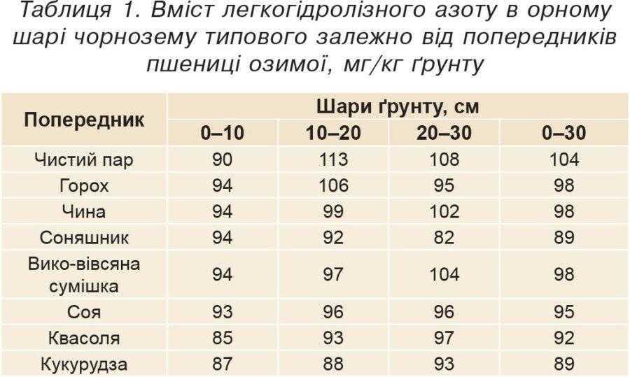 Таблиця 1. Вміст легкогідролізного азоту в орному шарі чорнозему типового залежно від попередників пшениці озимої, мг/кг ґрунту