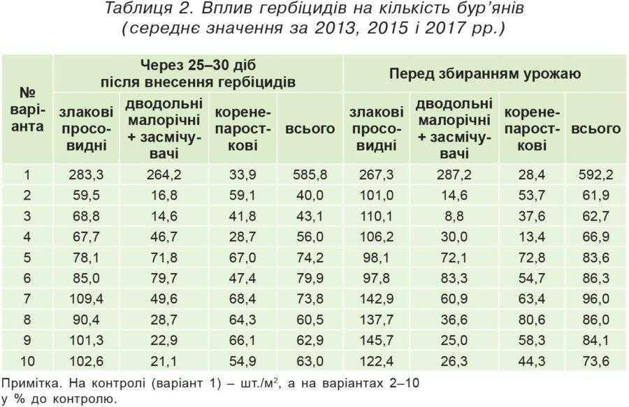 Таблиця 2. Вплив гербіцидів на кількість бур'янів (середнє значення за 2013, 2015 і 2017 рр.)