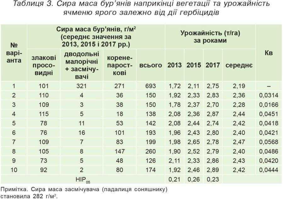 Таблиця 3. Сира маса бур'янів наприкінці вегетації та урожайність ячменю ярого залежно від дії гербіцидів