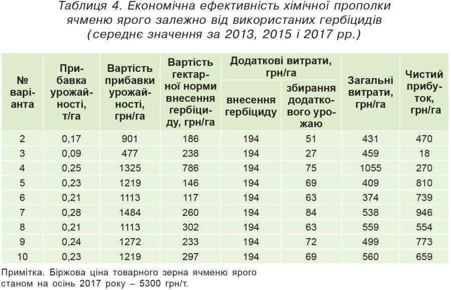 Таблиця 4. Економічна ефективність хімічної прополки ячменю ярого залежно від використаних гербіцидів (середнє значення за 2013, 2015 і 2017 рр.)