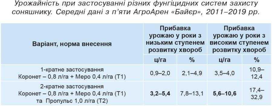 Урожайність при застосуванні різних фунгіцидних систем захисту соняшнику. Середні дані з п'яти АгроАрен «Байєр», 2011–2019 рр.