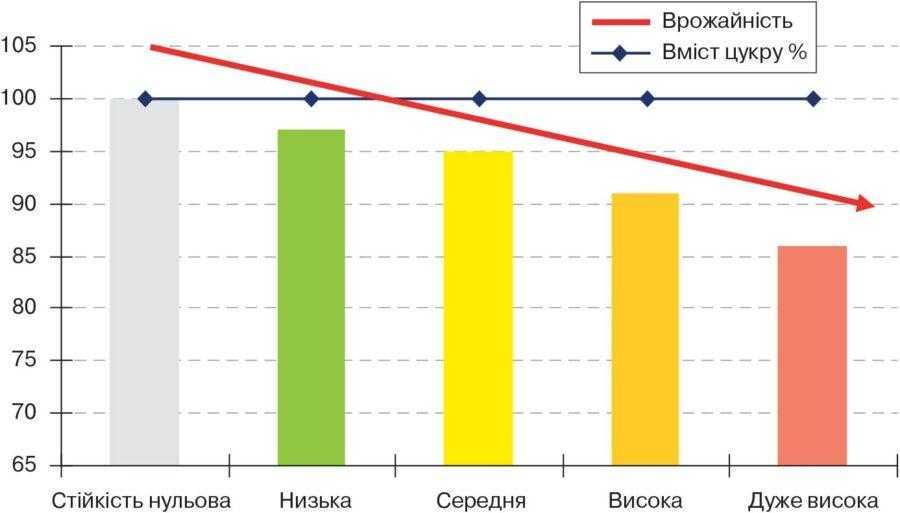 Рис. 7. Сильно негативна кореляція між рівнем стійкості до церкоспорозу та потенціалом продуктивності гібрида на не зараженому полі