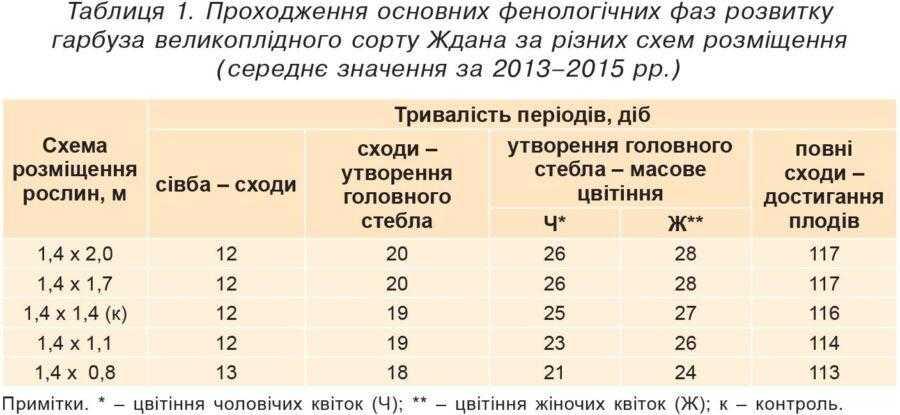 Таблиця 1, Проходження основних фенологічних фаз розвитку гарбуза великоплідного сорту Ждана за різних схем розміщення (середнє значення за 2013–2015 рр.)