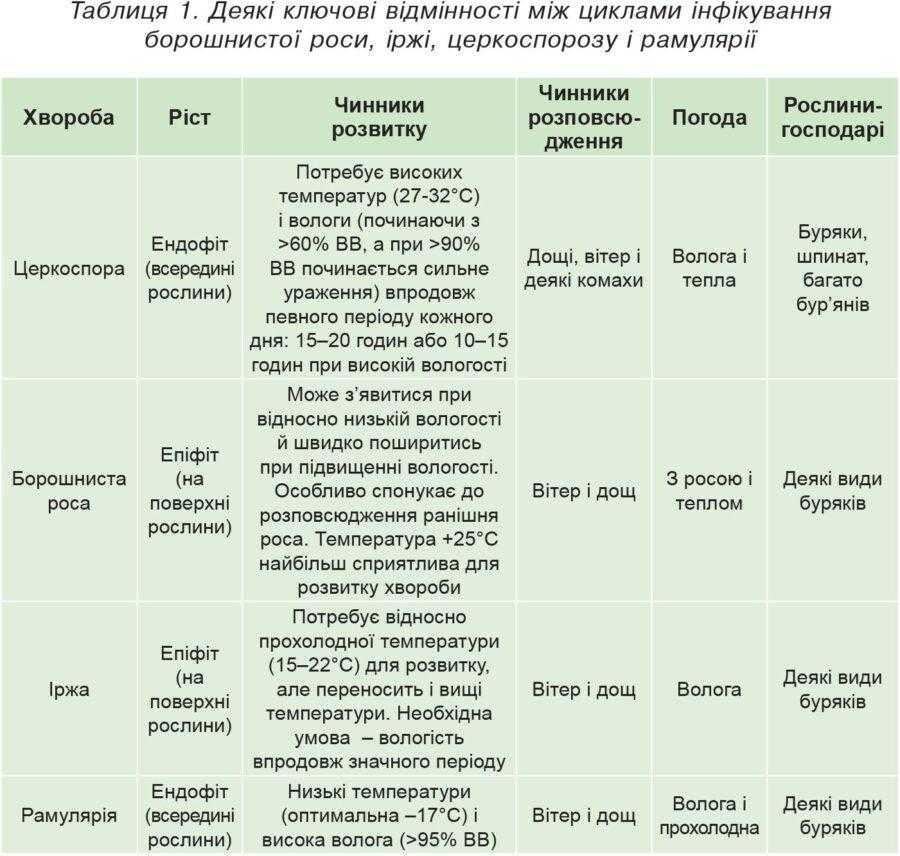Таблиця 1. Деякі ключові відмінності між циклами інфікування борошнистої роси, іржі, церкоспорозу і рамулярії