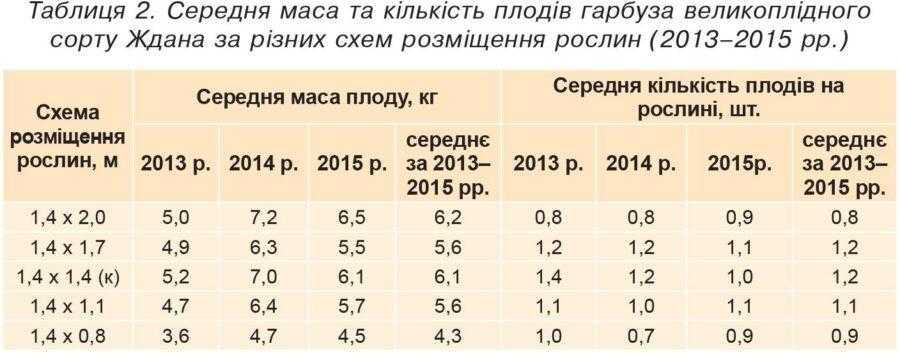 Таблиця 2. Середня маса та кількість плодів гарбуза великоплідного сорту Ждана за різних схем розміщення рослин (2013–2015 рр.)