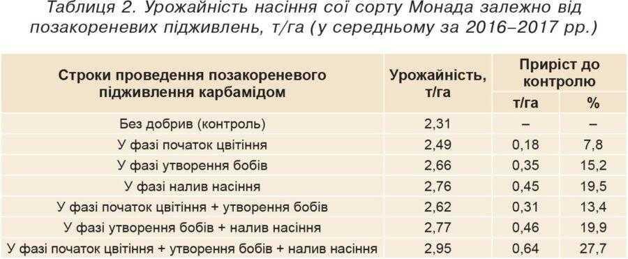 Таблиця 2. Урожайність насіння сої сорту Монада залежно від позакореневих підживлень, т/га (у середньому за 2016–2017 рр.)