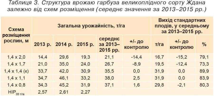 Таблиця 3. Структура врожаю гарбуза великоплідного сорту Ждана залежно від схем розміщення (середнє значення за 2013–2015 рр.)